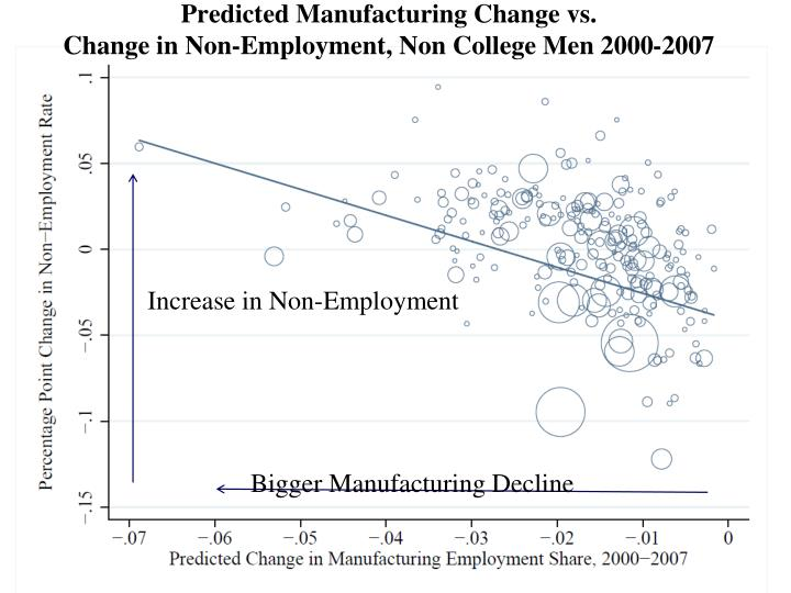 Predicted Manufacturing Change vs.