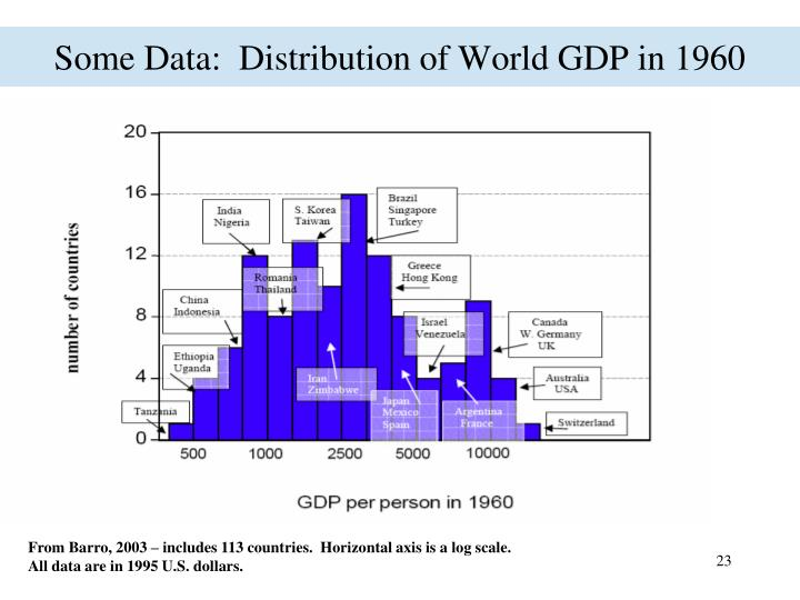 Some Data:  Distribution of World GDP in 1960