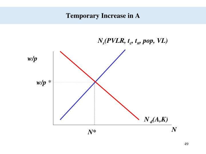 Temporary Increase in A