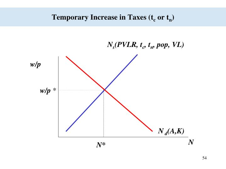 Temporary Increase in Taxes (t