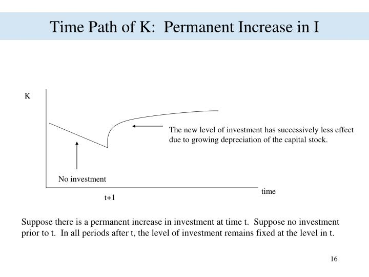 Time Path of K:  Permanent Increase in I