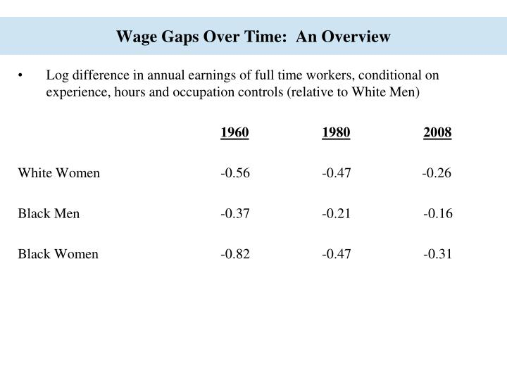 Wage Gaps Over Time:  An Overview