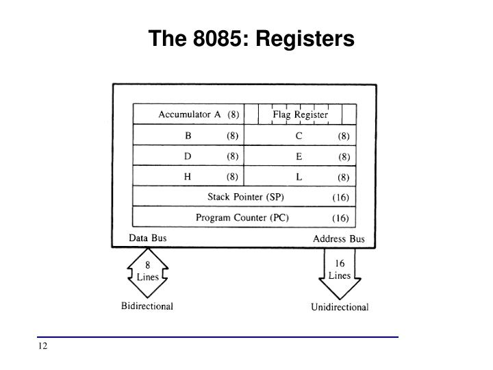 The 8085: Registers