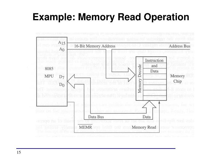 Example: Memory Read Operation