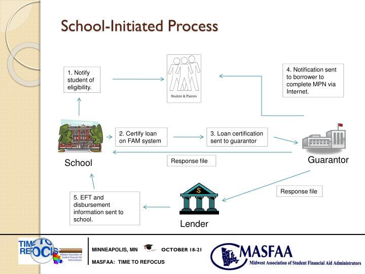 School-Initiated Process