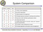 system comparison