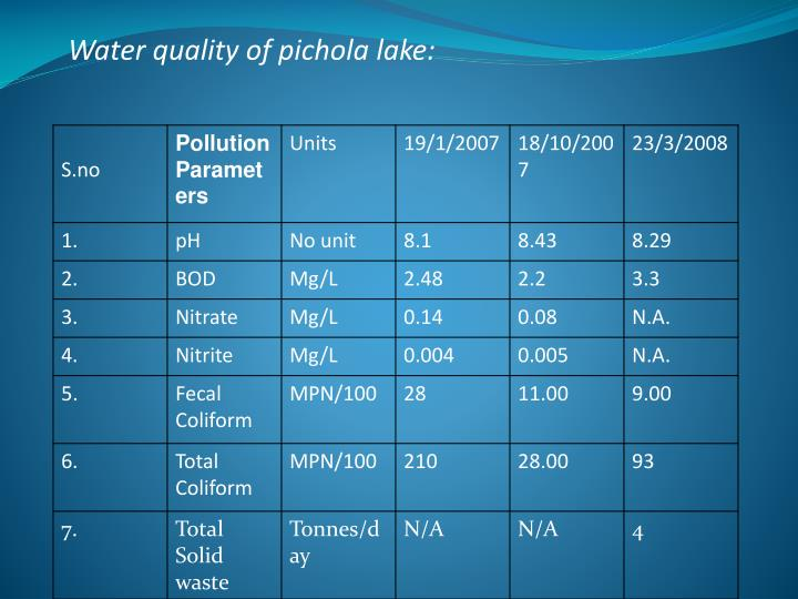 Water quality of pichola lake: