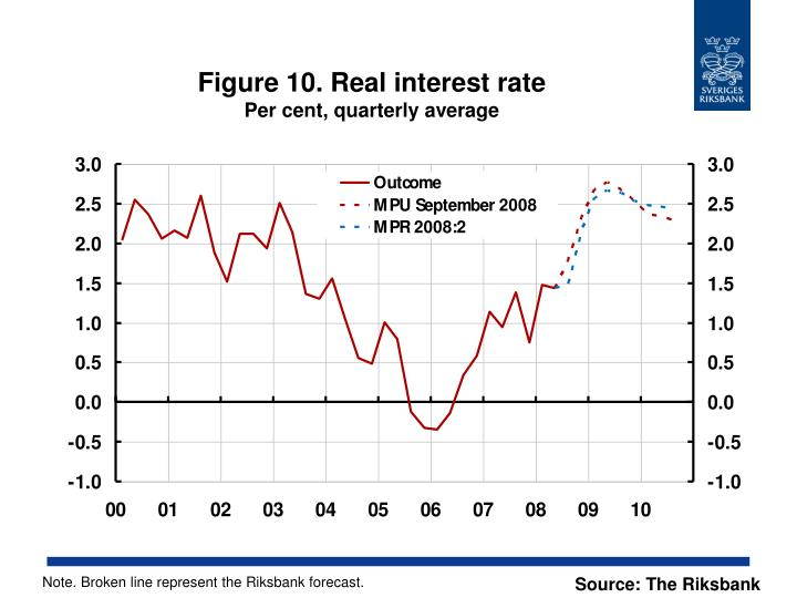 Figure 10. Real interest rate