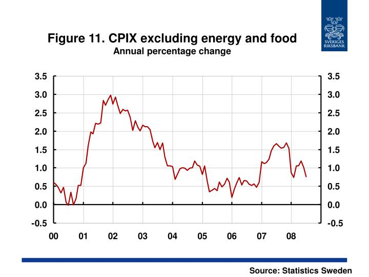 Figure 11. CPIX excluding energy and food