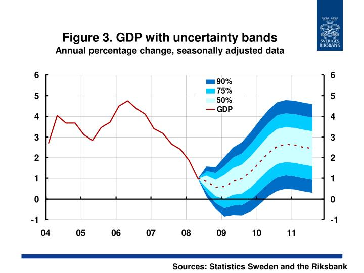 Figure 3. GDP with uncertainty bands
