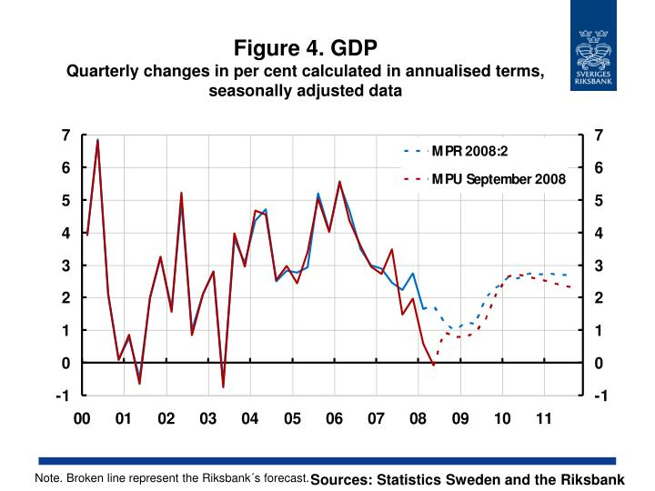 Figure 4. GDP