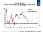 figure 4 gdp quarterly changes in per cent calculated in annualised terms seasonally adjusted data