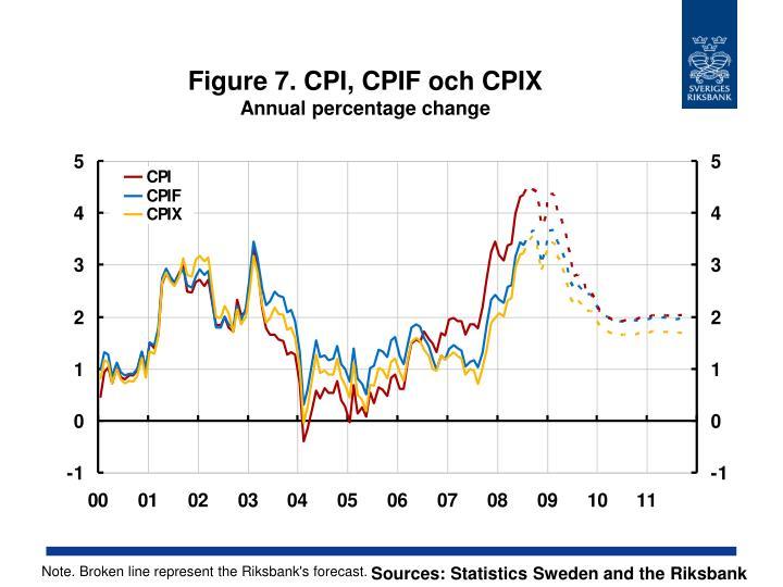 Figure 7. CPI, CPIF och CPIX