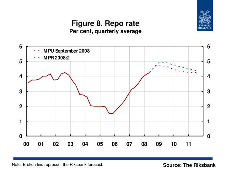 Figure 8. Repo rate
