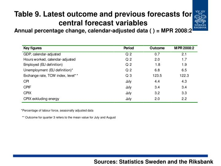 Table 9. Latest outcome and previous forecasts for central forecast variables