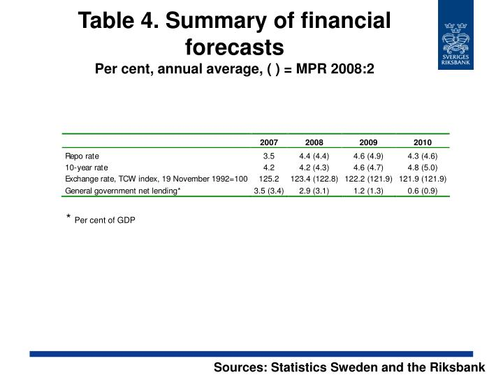 Table 4. Summary of financial forecasts