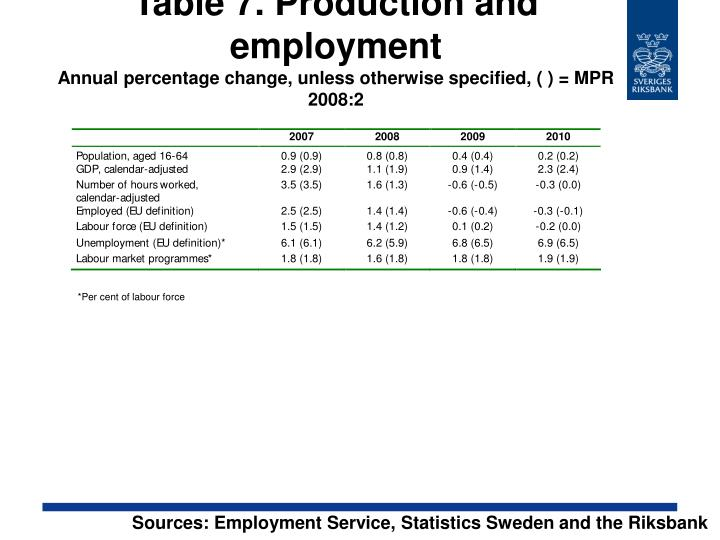 Table 7. Production and employment