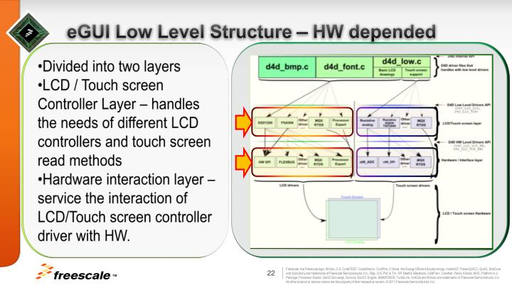 eGUI Low Level Structure – HW depended