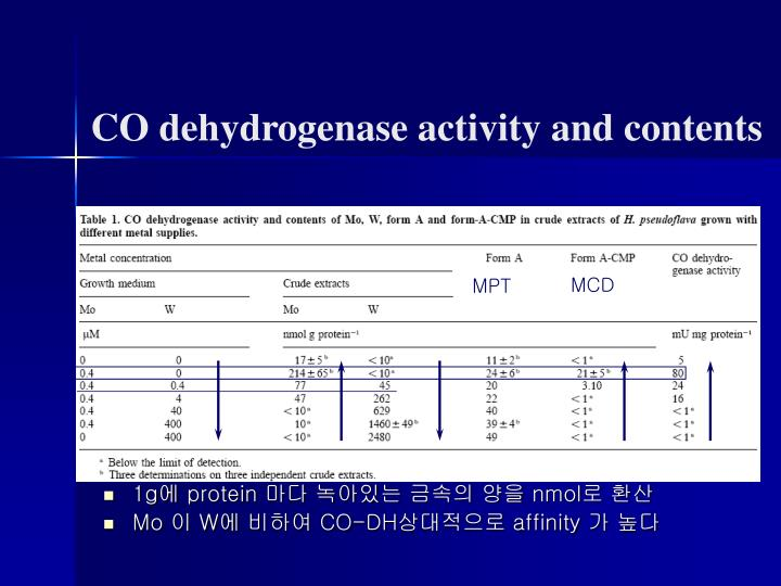 CO dehydrogenase activity and contents