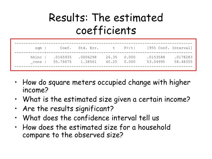 How do square meters occupied change with higher income?