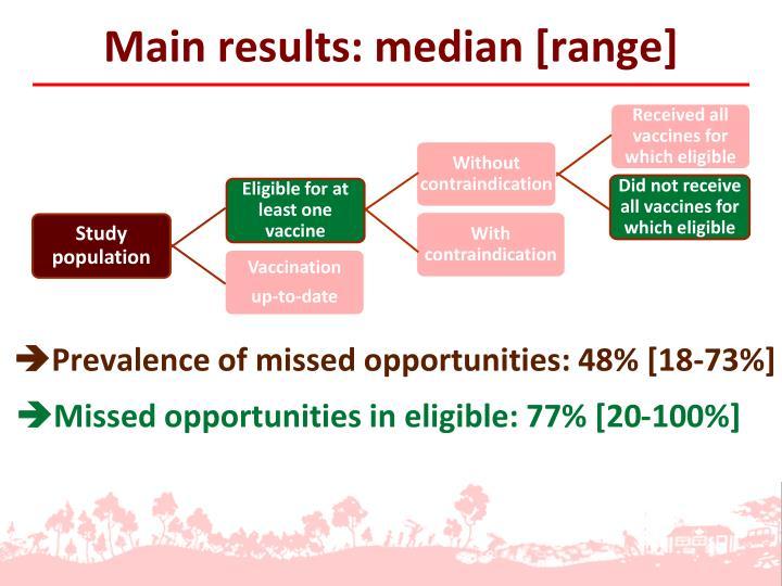Main results: median [range]