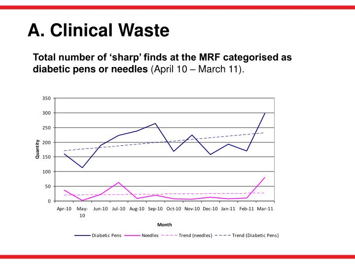 A. Clinical Waste