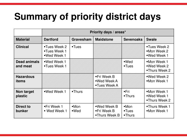 Summary of priority district days