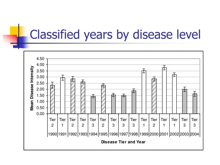 Classified years by disease level