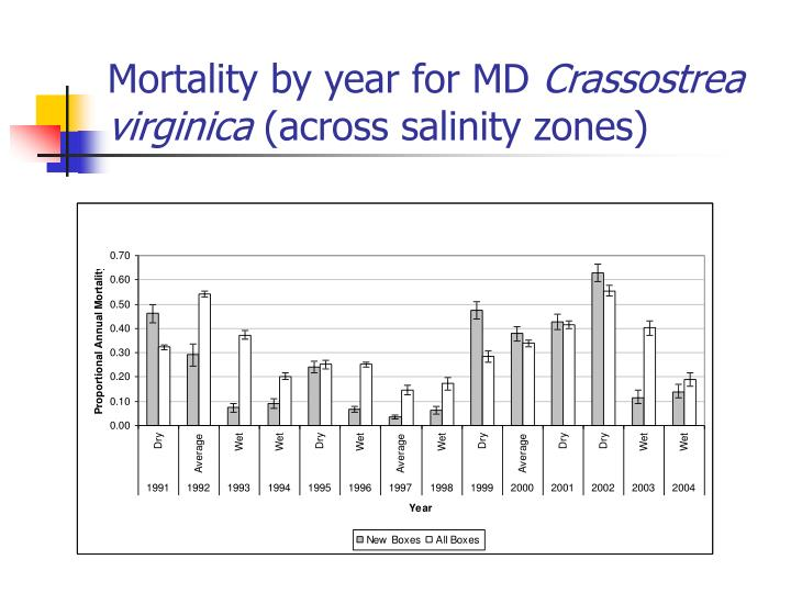 Mortality by year for MD