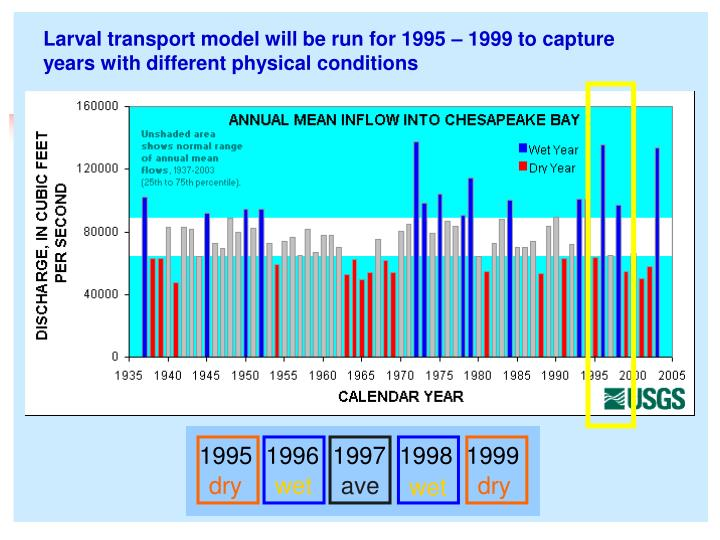 Larval transport model will be run for 1995 – 1999 to capture years with different physical conditions