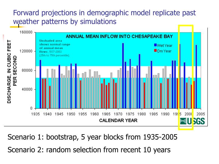 Forward projections in demographic model replicate past weather patterns by simulations