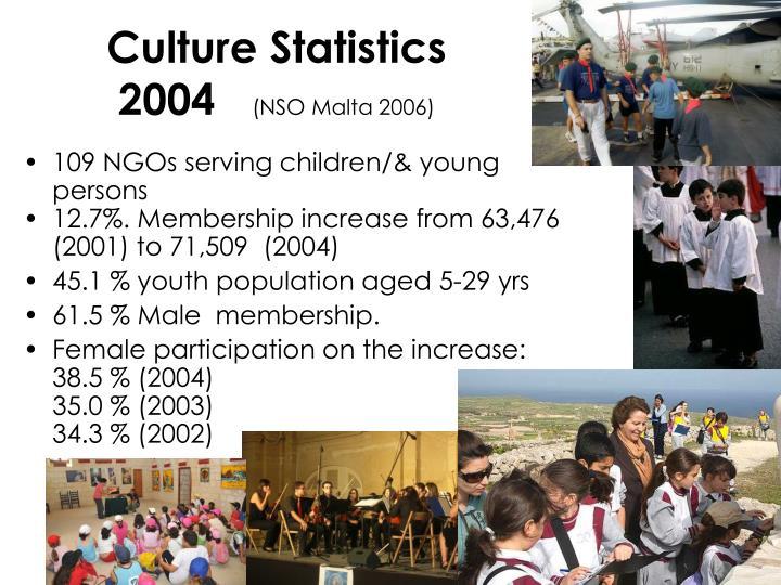 Culture Statistics