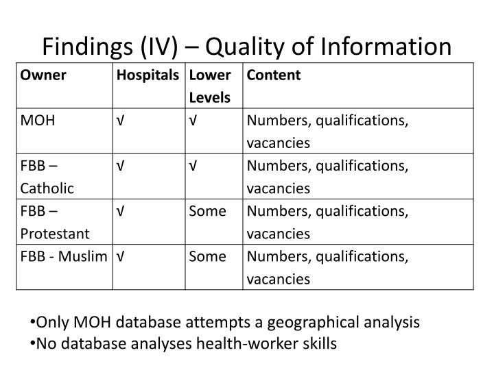 Findings (IV) – Quality of Information