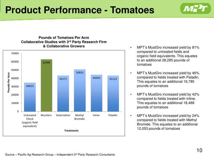 Product Performance - Tomatoes