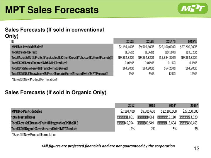 MPT Sales Forecasts