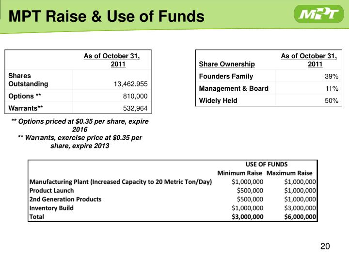 MPT Raise & Use of Funds