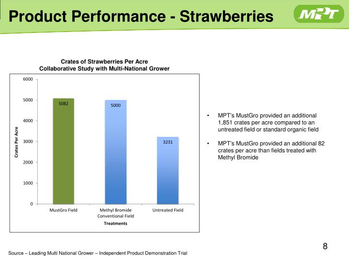 Product Performance - Strawberries