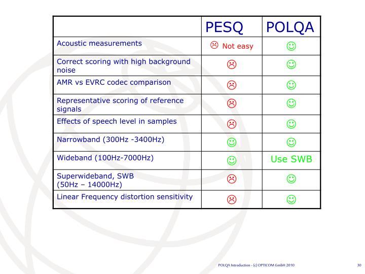 POLQA Introduction - (c) OPTICOM GmbH 2010