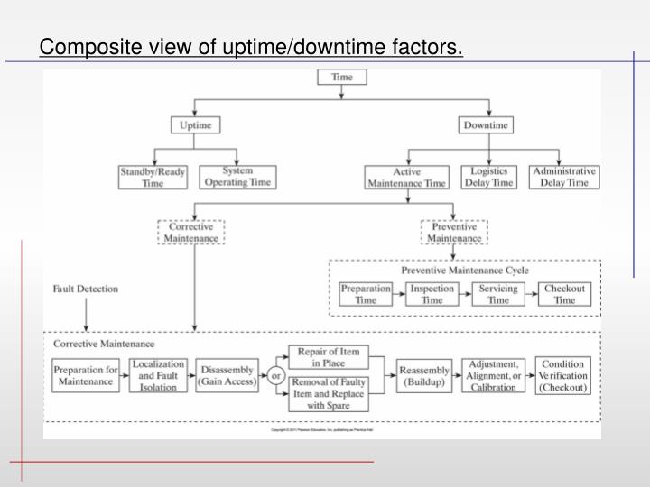 Composite view of uptime/downtime factors.