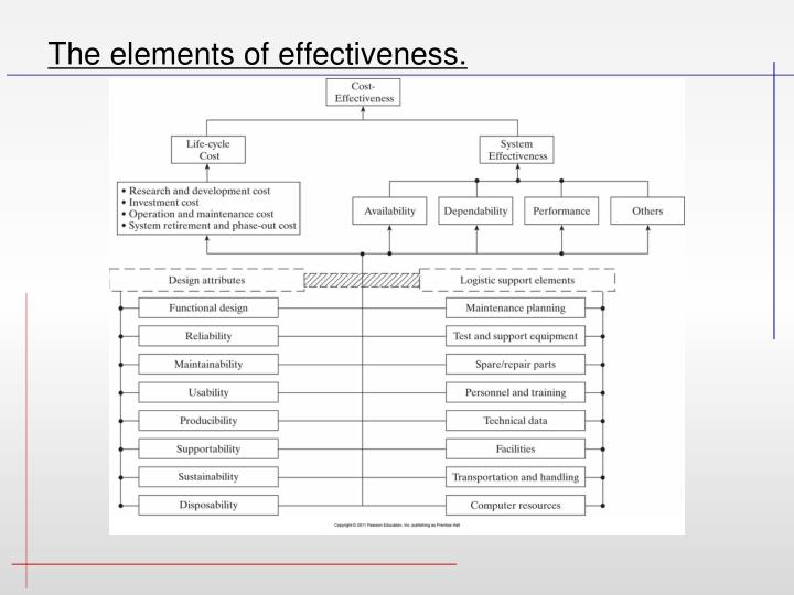 The elements of effectiveness.