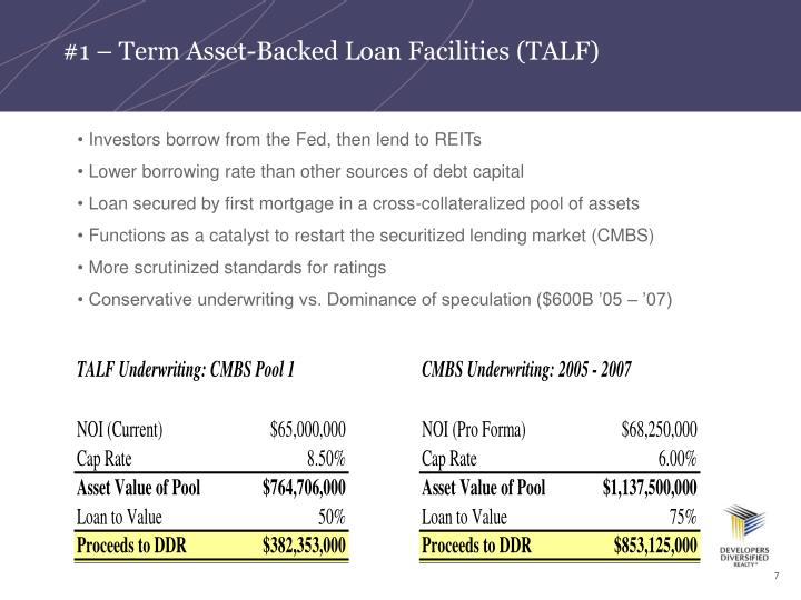 Investors borrow from the Fed, then lend to REITs