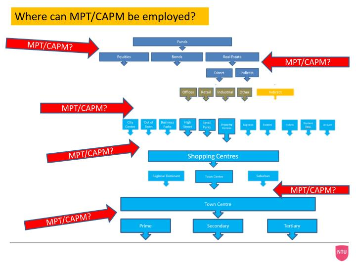 Where can MPT/CAPM be employed?