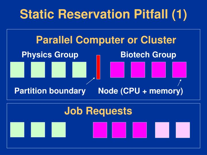 Static Reservation Pitfall (1)