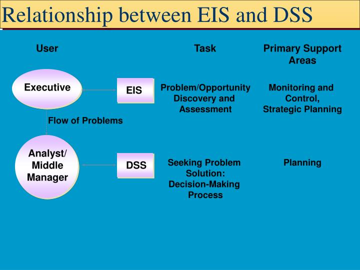 Relationship between EIS and DSS