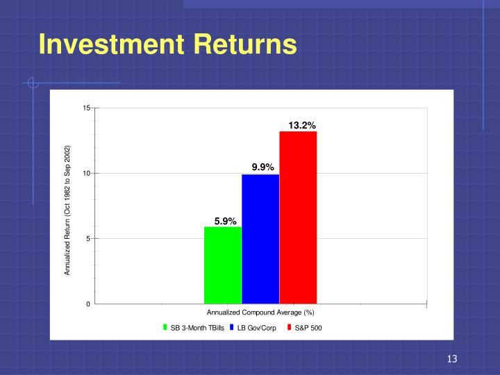 Investment Returns
