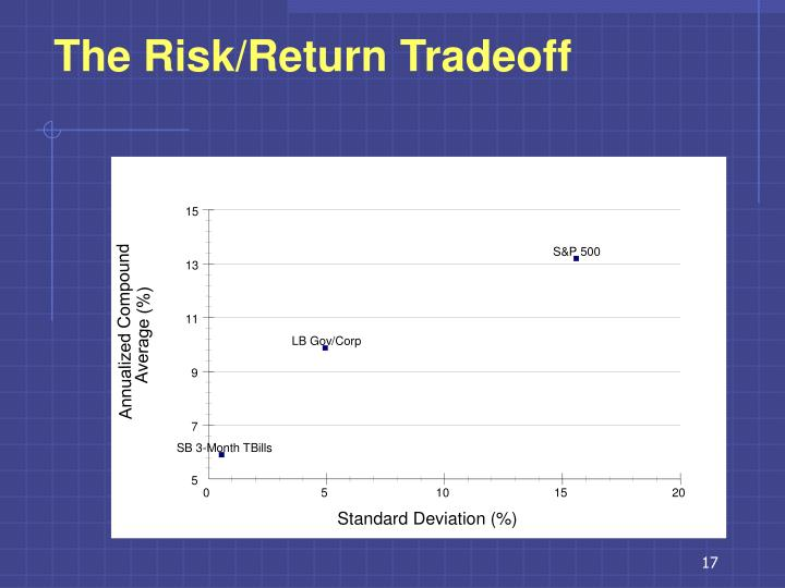 The Risk/Return Tradeoff