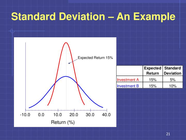 Standard Deviation – An Example