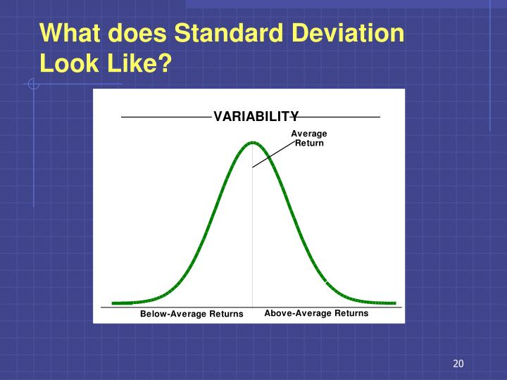 What does Standard Deviation Look Like?