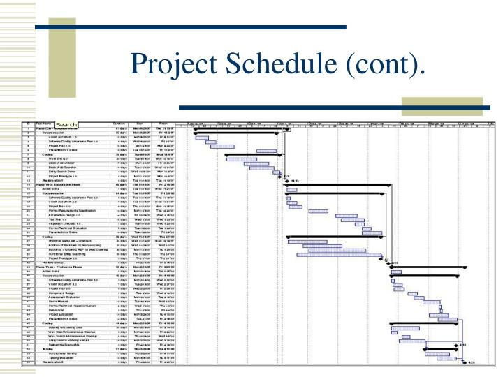 Project Schedule (cont).