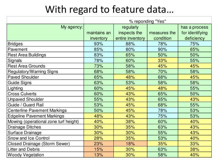 With regard to feature data…